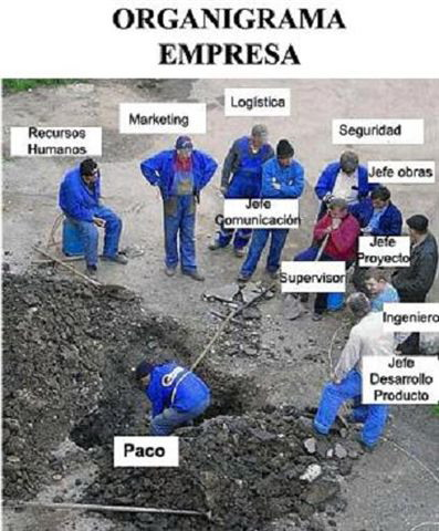 Organigrama Empresarial 1